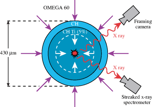 Experimental setup used to infer the shock and laser ablation pressure at SI-relevant intensities.